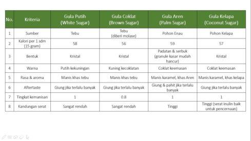 tabel perbedaan gula berdasarkan jenisnya